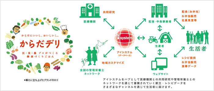 大阪から全国へ!医療機関で培われたおいしい                  健康献立が日本の食文化を新しいステージに導きます